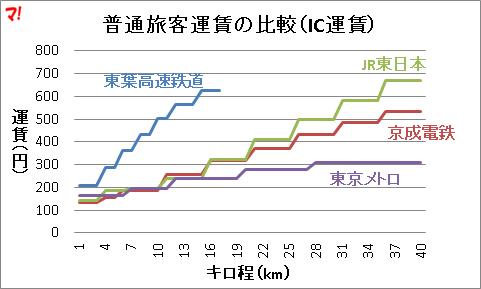 普通旅客運賃の比較(IC運賃)