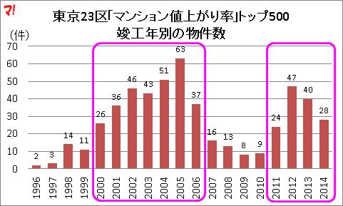 東京23区「マンション値上がり率」トップ500 竣工年別の物件数