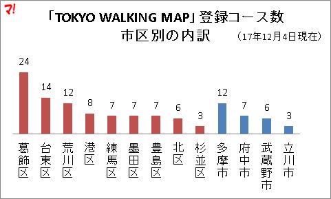 「TOKYO WALKING MAP」登録コース数 市区別の内訳