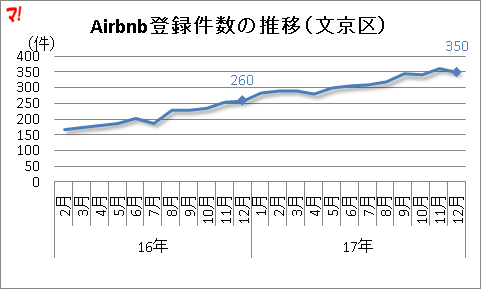 Airbnb登録件数の推移(文京区)