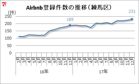 Airbnb登録件数の推移(練馬区)