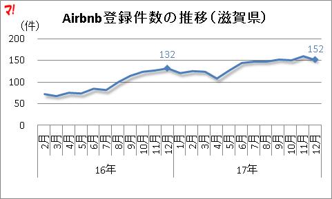 Airbnb登録件数の推移(滋賀県)