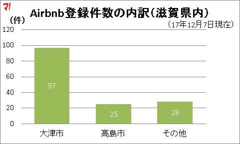 Airbnb登録件数の内訳(滋賀県内)