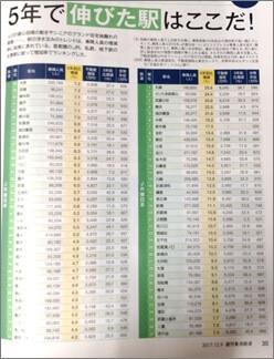 駅の乗降人員の増減率ランキング