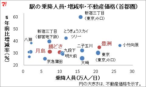 駅の乗降人員・増減率・不動産価格(首都圏)