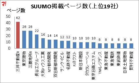 SUUMO掲載ページ数(上位19社)