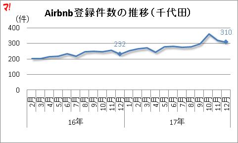 Airbnb登録件数の推移(千代田)