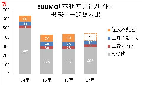 SUUMO「不動産会社ガイド」 掲載ページ数内訳