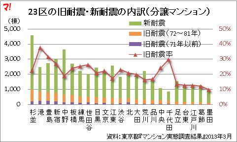 23区の旧耐震・新耐震の内訳(分譲マンション)