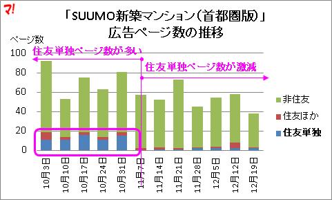 「SUUMO新築マンション(首都圏版)」 広告ページ数の推移