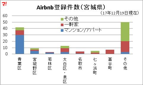 Airbnb登録件数(宮城県)