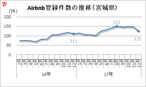 Airbnb登録件数の推移(宮城県)