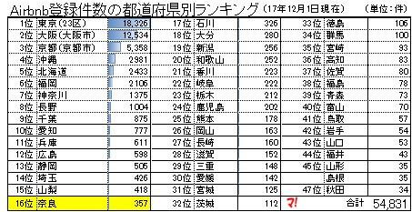 奈良県内のAirbnb登録物件
