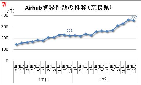 Airbnb登録件数の推移(奈良県)