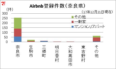 Airbnb登録件数(奈良県)