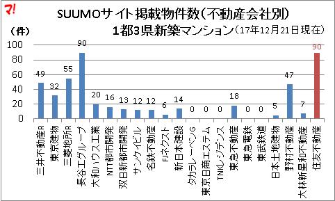 SUUMOサイト掲載物件数(不動産会社別) 1都3県新築マンション