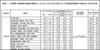 東京圏における1か月当たりの遅延証明書発行日数状況
