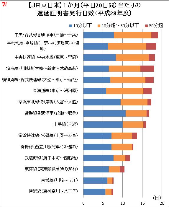 【JR東日本】1か月(平日20日間)当たりの 遅延証明書発行日数(平成28年度)
