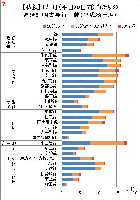 【私鉄】1か月(平日20日間)当たりの 遅延証明書発行日数(平成28年度)