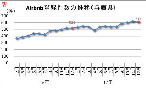 Airbnb登録件数の推移(兵庫県)