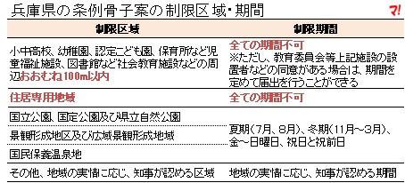 兵庫県の条例骨子案の制限区域・期間