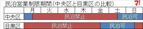 民泊営業制限期間(中央区と目黒区の比較)