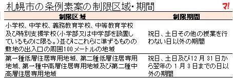 札幌市の条例素案の制限区域・期間