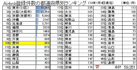 愛知県内のAirbnb登録物件、868件