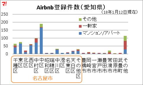 Airbnb登録件数(愛知県)