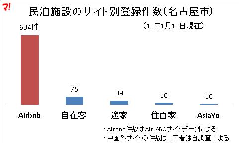 民泊施設のサイト別登録件数(名古屋市)
