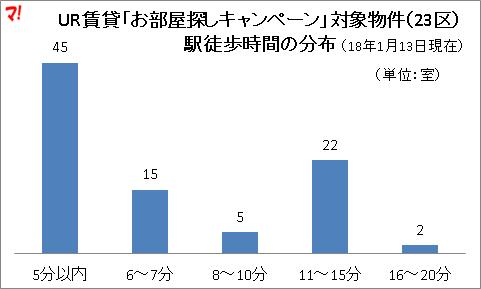 UR賃貸「お部屋探しキャンペーン」対象物件(23区) 駅徒歩時間の分布