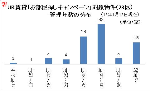 UR賃貸「お部屋探しキャンペーン」対象物件(23区) 管理年数の分布
