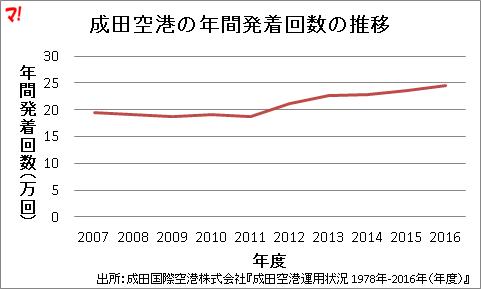 成田空港の年間発着回数の推移