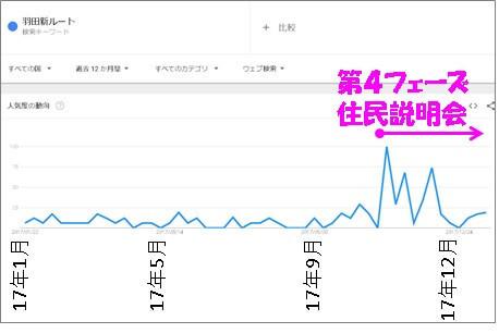 グーグルトレンドで「羽田新ルート」で検索