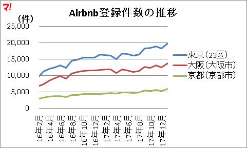 Airbnb登録件数の推移