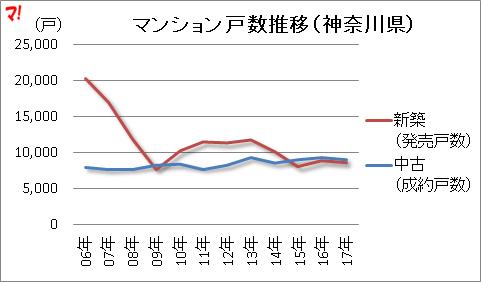マンション戸数推移(神奈川県)