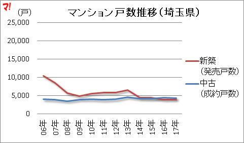 マンション戸数推移(埼玉県)
