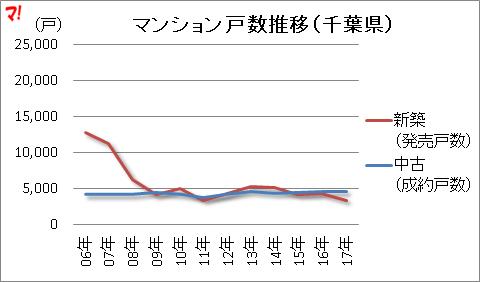 マンション戸数推移(千葉県)