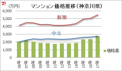 マンション価格推移(神奈川県)