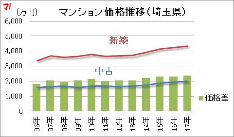 マンション価格推移(埼玉県)