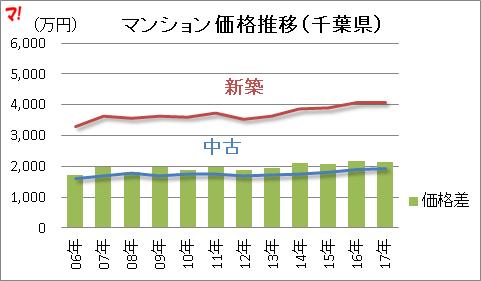 マンション価格推移(千葉県)