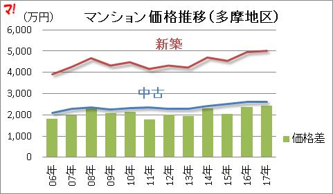 マンション価格推移(多摩地区)