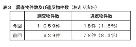 表3 調査物件数及び違反物件数(おとり広告)