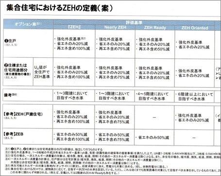 集合住宅におけるZEHの定義