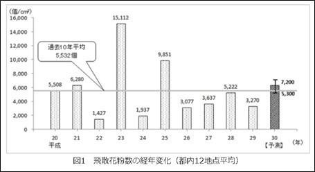 図1 飛散花粉数の経年変化(都内12地点平均)
