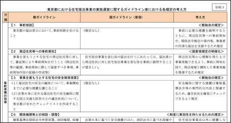 東京都における住宅宿泊事業の実施運営に関するガイドライン案における各規定の考え方
