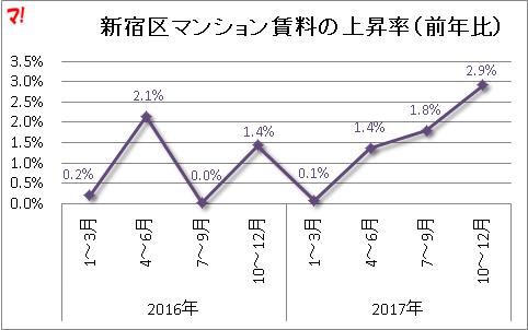 新宿区マンション賃料の上昇率(前年比)