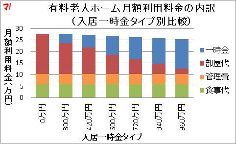 有料老人ホーム月額利用料金の内訳 (入居一時金タイプ別比較)