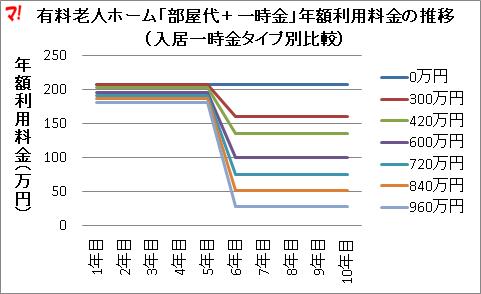 有料老人ホーム「部屋代+一時金」年額利用料金の推移 (入居一時金タイプ別比較)