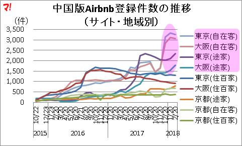 中国版Airbnb登録件数の推移 (サイト・地域別)
